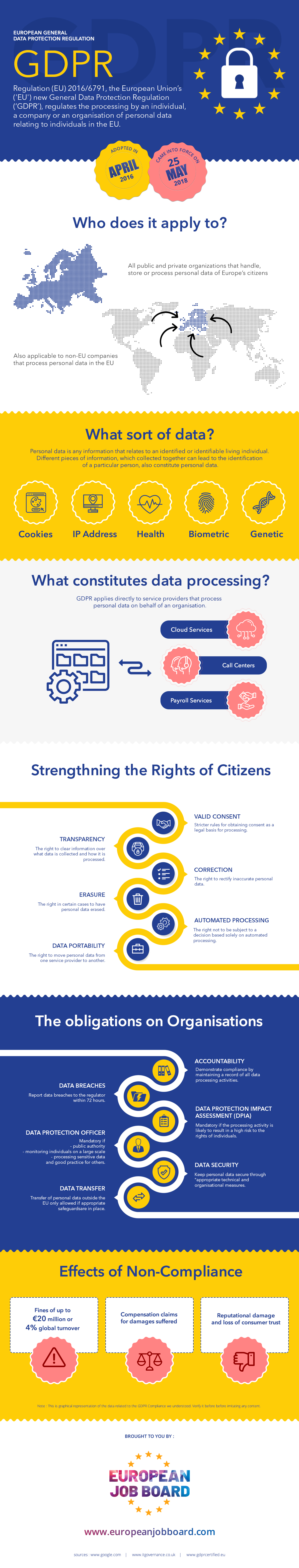 What Is GDPR? Are you ready for GDPR | Infographic