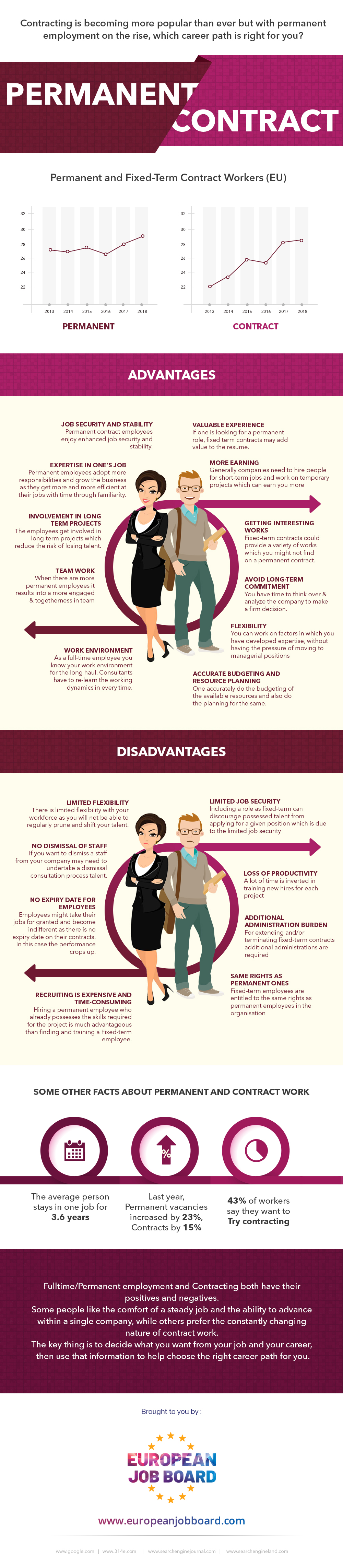 Choosing Between Fixed-Term and Permanent Contracts Job Offers- Infographic